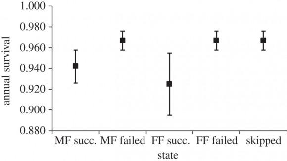 Probabilidad de supervivencia de las hembras de albatros, en función de la modalidad de pareja y del éxito o fracaso de la reproducción el año anterior