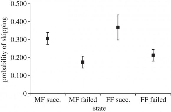 Probabilidad de que una hembra se salte un año a efectos reproductivos (skipping breeding) en función de la modalidad de pareja y del éxito (succ) o fracaso (failed) reproductivo en el año anterior