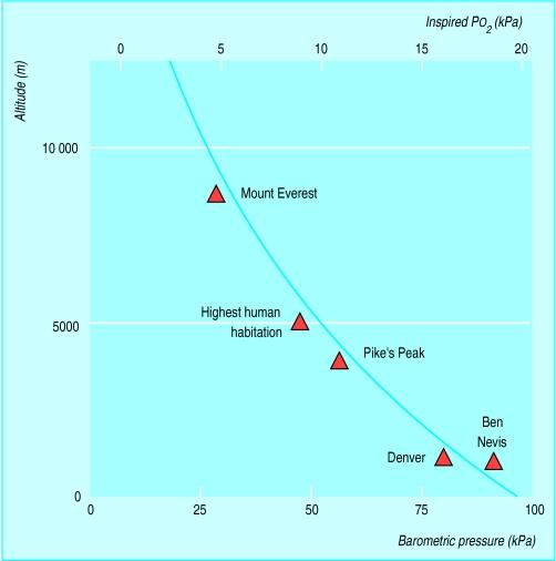 Porcentaje de oxígeno en función de la altura sobre el nivel del mar